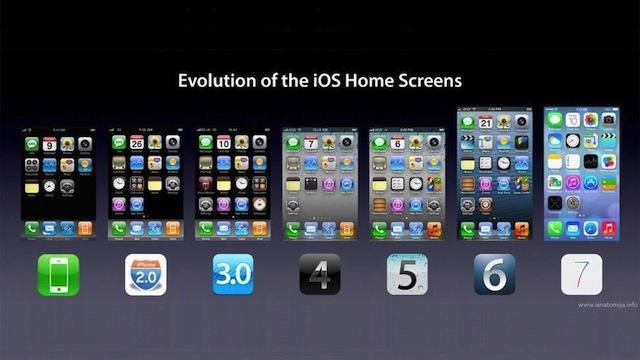 歴代iPhoneのホーム画面。GIZMODEより転載